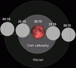 Przejście Księżyca przez kolejne strefy cienia Ziemi